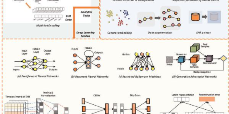 Infographics of the opportunities and challenges in developing deep learning models using electronic health data