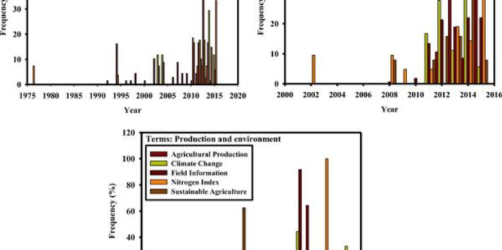 graphs of scientific development of smart farming technologies