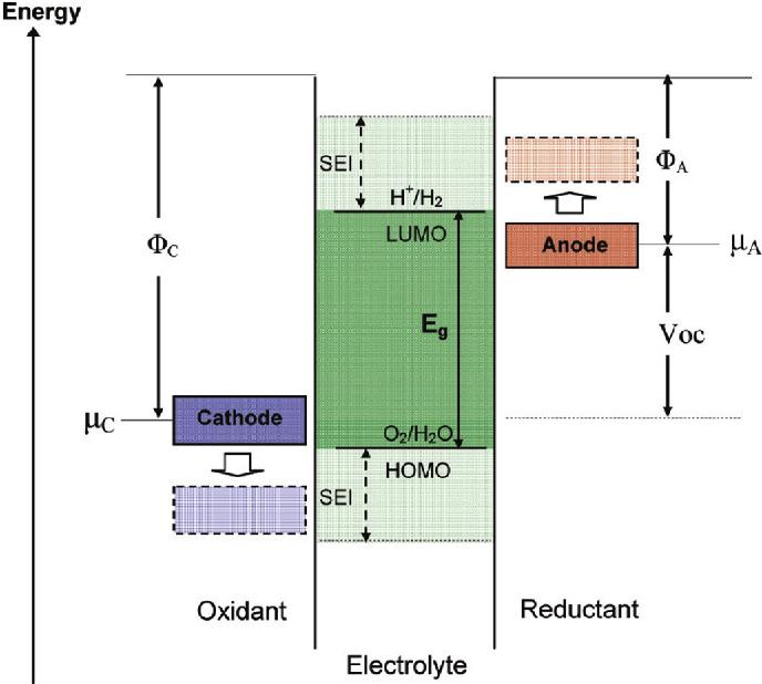 Chemistry figure